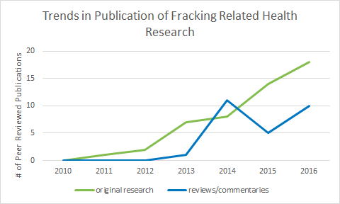 trends fracking health research
